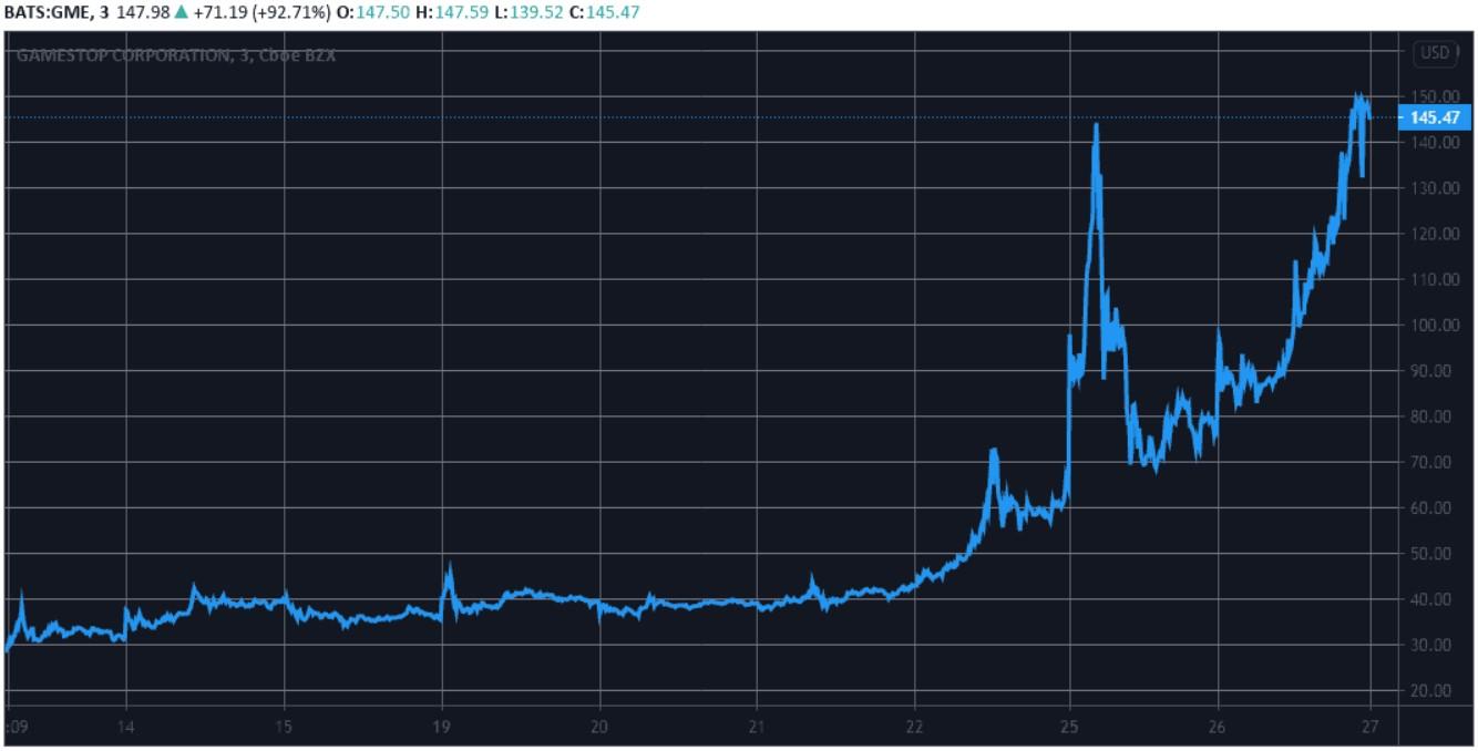 Цена акций GameStop