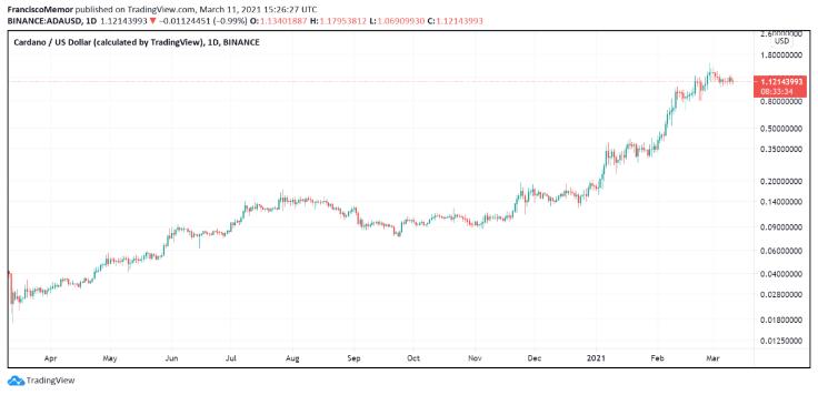 Криптовалюта ADA перспективнее BTC