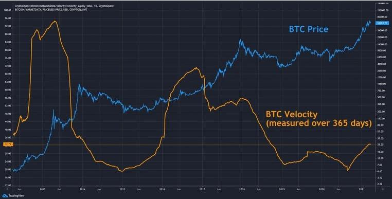 Анализ BTC