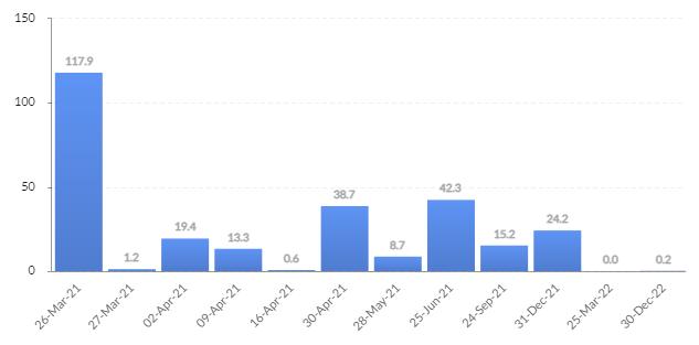 Опционы BTC открытые проценты по дате истечения контракта