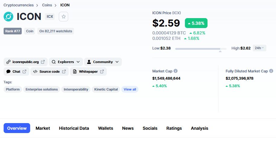 Цена ICX