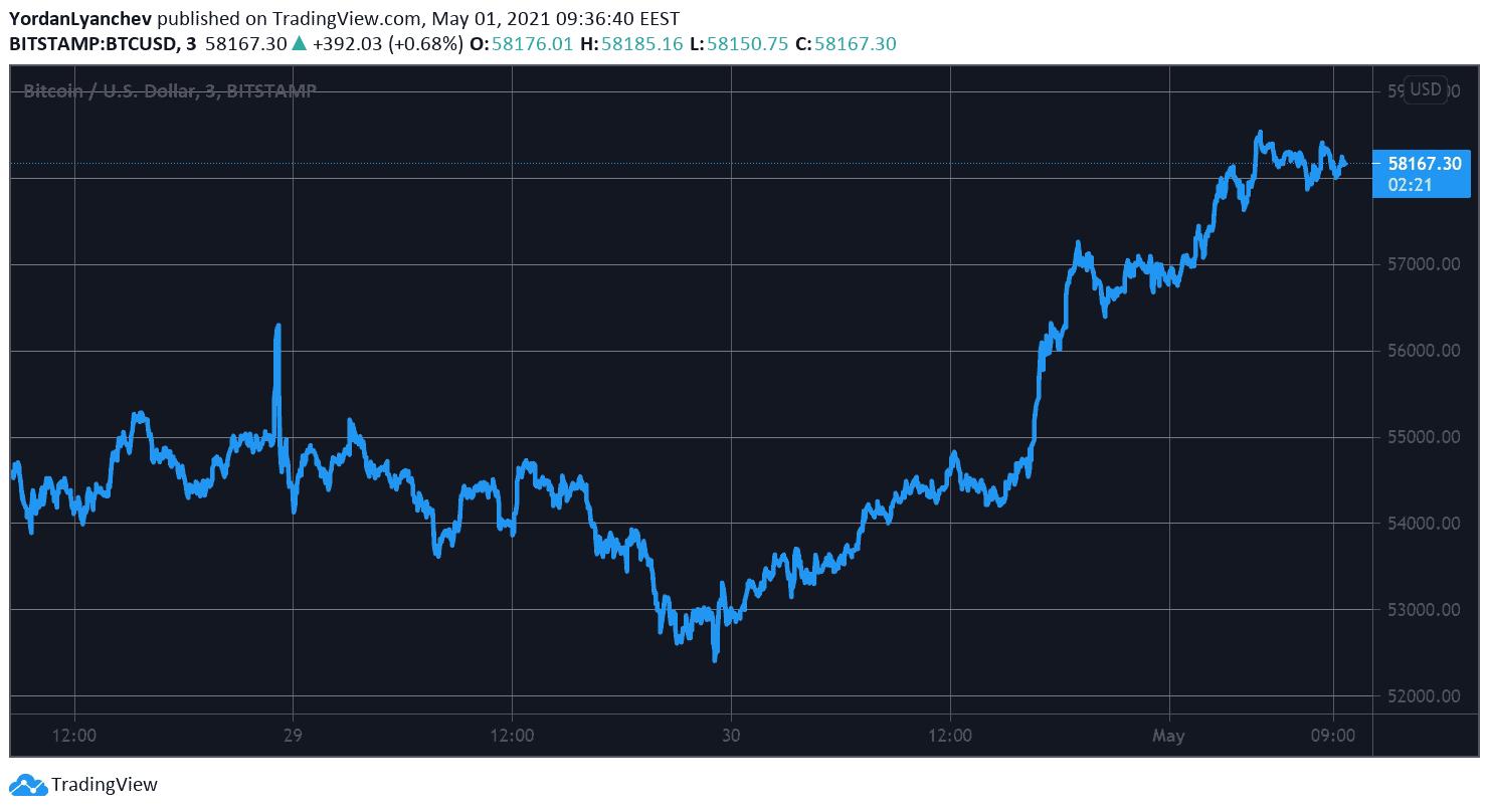 Зеленый май: BTC выше $58k