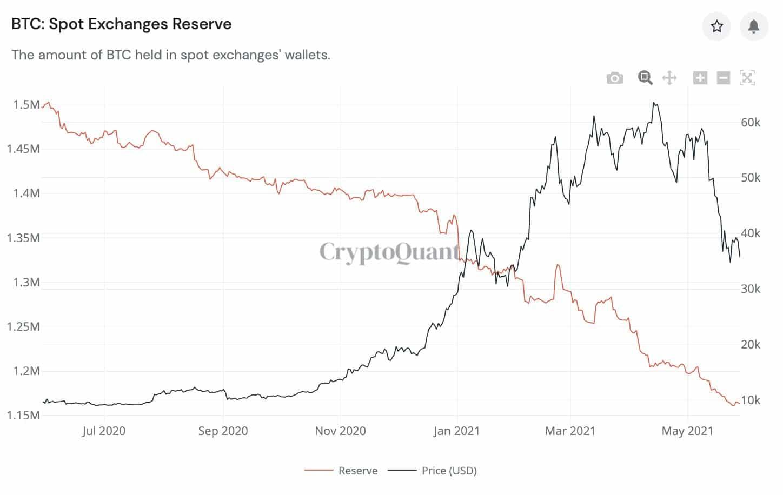 Спотовые объемы биткоина снижаются
