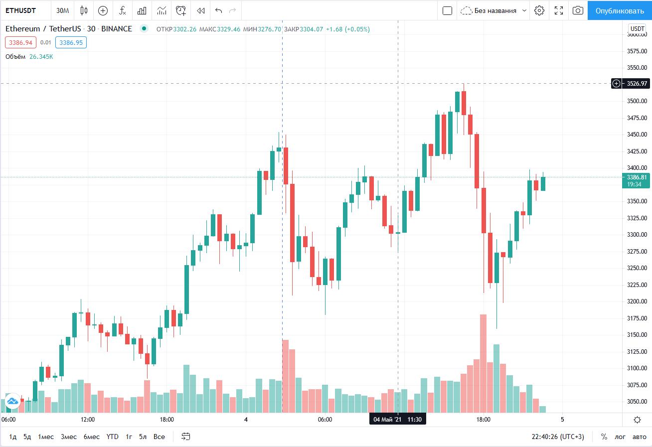 Цены Ethereum пробивают $3500