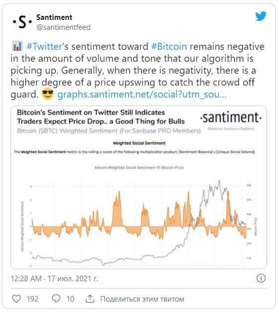 Негативные настроения по BTC в Twitter приведут к росту цен